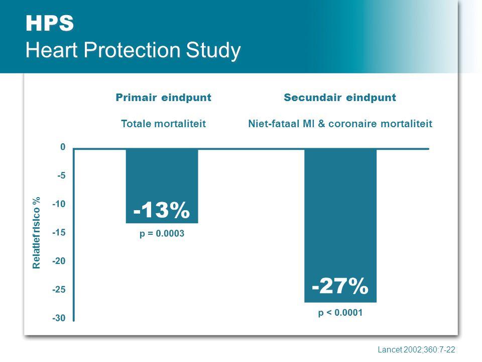 HPS Heart Protection Study Relatief risico % Lancet 2002;360:7-22 Primair eindpunt Totale mortaliteit Secundair eindpunt Niet-fataal MI & coronaire mo