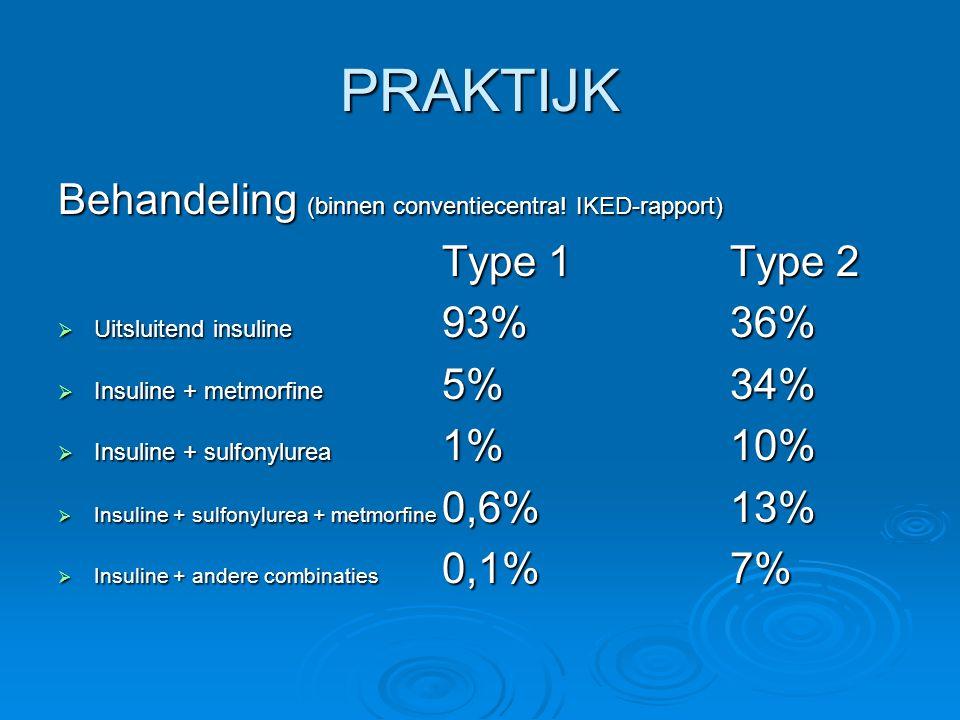 PRAKTIJK Behandeling (binnen conventiecentra! IKED-rapport) Type 1Type 2  Uitsluitend insuline 93%36%  Insuline + metmorfine 5%34%  Insuline + sulf
