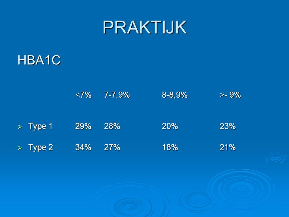 PRAKTIJK Roken  uit IKED onderzoek blijkt dat 24% van de type 1 diabeten rookt en 15% van de type 2 tegen 28% van de Belgische bevolking (rapport 2001 op 55000 diabeten)  gemiddeld 15 per dag.