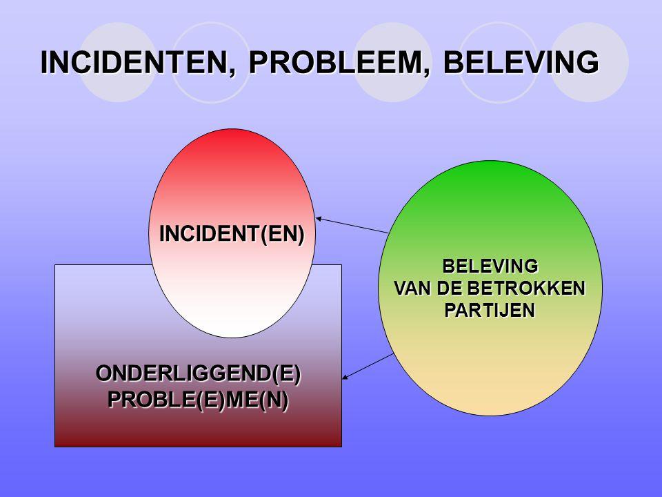INCIDENTEN, PROBLEEM, BELEVING ONDERLIGGEND(E)PROBLE(E)ME(N) INCIDENT(EN) BELEVING VAN DE BETROKKEN PARTIJEN