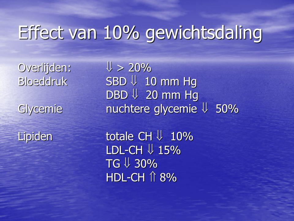 Effect van 10% gewichtsdaling Overlijden:  > 20% BloeddrukSBD  10 mm Hg DBD  20 mm Hg Glycemienuchtere glycemie  50% Lipidentotale CH  10% LDL-CH