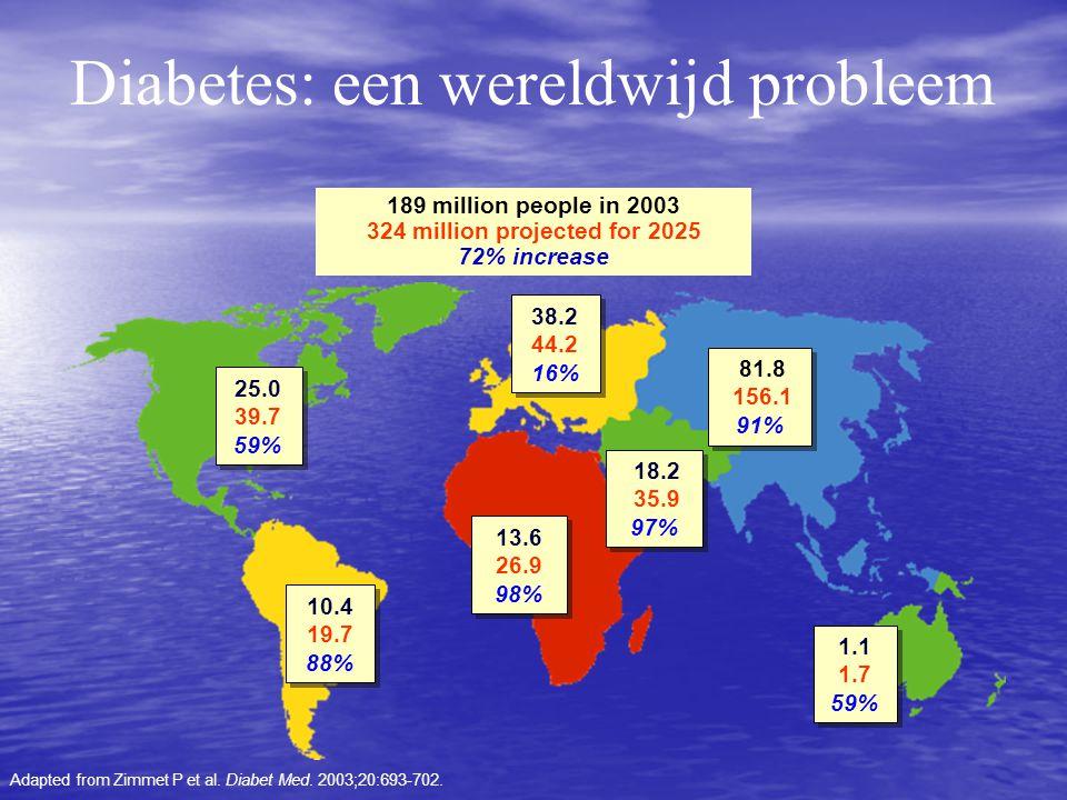 VOEDING DOEL: Bereiken an goede regulatie van diabetes Preventie van complicaties Verkrijgen van een aanvaardbaar lichaamsgewicht (BMI) 20-25: ideaal gewicht 25-30: overgewicht > 30: obesitas > 30: obesitas > 40: morbide obesitas > 40: morbide obesitas DM type1:nadruk op evenwichtige verdeling van Kh DM type2: nadruk op vermageren