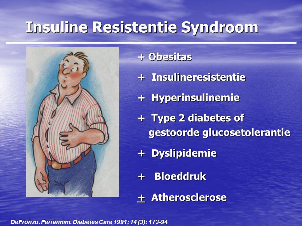 Insuline Resistentie Syndroom + Obesitas + Insulineresistentie + Hyperinsulinemie + Type 2 diabetes of gestoorde glucosetolerantie + Dyslipidemie + 