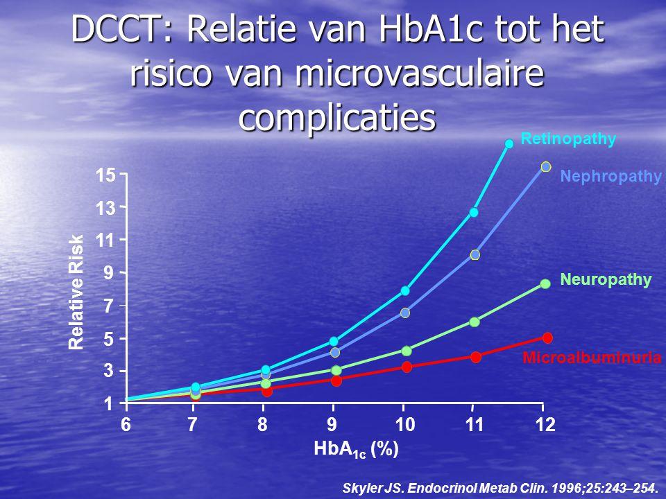 DCCT: Relatie van HbA1c tot het risico van microvasculaire complicaties Relative Risk Retinopathy Nephropathy Neuropathy Microalbuminuria HbA 1c (%) 1