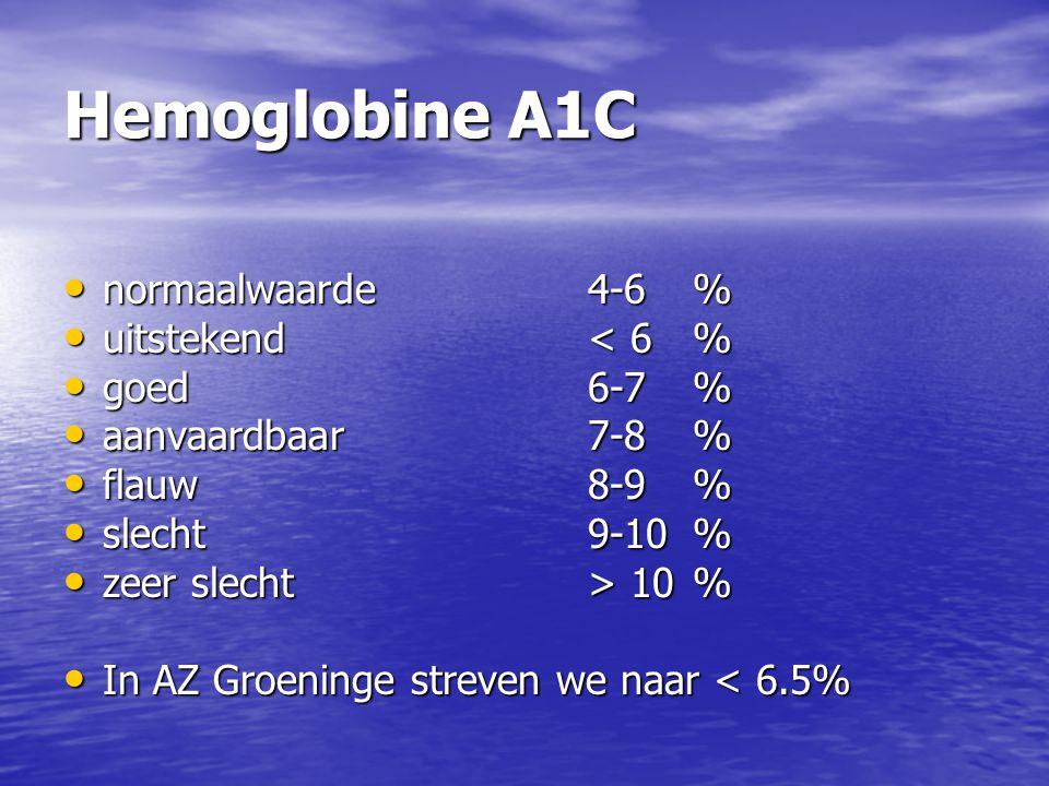 Hemoglobine A1C normaalwaarde4-6% normaalwaarde4-6% uitstekend< 6% uitstekend< 6% goed6-7% goed6-7% aanvaardbaar7-8% aanvaardbaar7-8% flauw8-9% flauw8