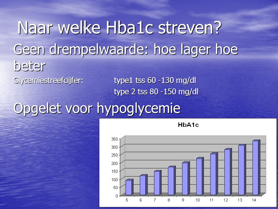 Naar welke Hba1c streven? Geen drempelwaarde: hoe lager hoe beter Glycemiestreefcijfer: type1 tss 60 -130 mg/dl type 2 tss 80 -150 mg/dl Opgelet voor