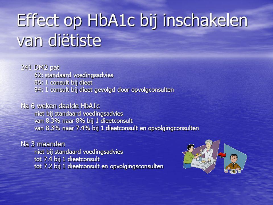 Effect op HbA1c bij inschakelen van diëtiste 241 DM2 pat 62: standaard voedingsadvies 85: 1 consult bij dieet 94: 1 consult bij dieet gevolgd door opv