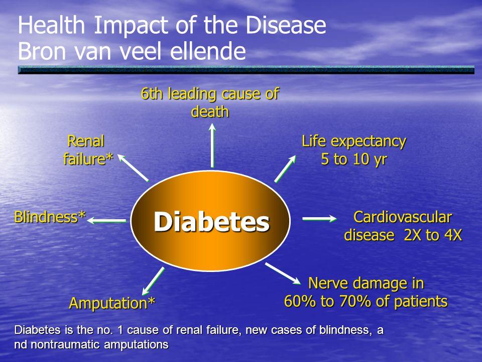 Gevolgen van diabetes op psychosociaal vlak Psychiatrische problemen Psychiatrische problemen –Depressie: komt vaker voor bij diabetespat.