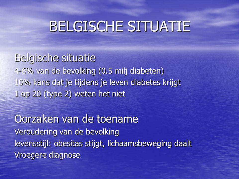 BELGISCHE SITUATIE Belgische situatie 4-6% van de bevolking (0.5 milj diabeten) 10% kans dat je tijdens je leven diabetes krijgt 1 op 20 (type 2) wete