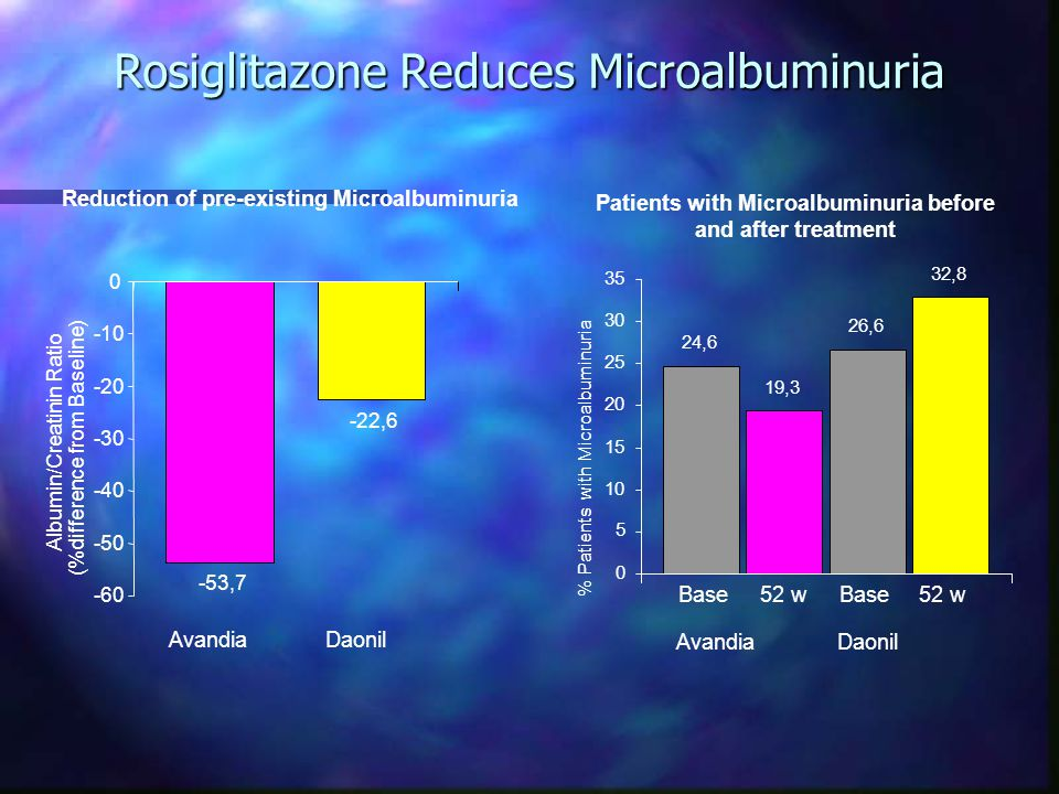 Rosiglitazone Reduces Microalbuminuria -53,7 -22,6 -60 -50 -40 -30 -20 -10 0 Albumin/Creatinin Ratio (%difference from Baseline) AvandiaDaonil Reduction of pre-existing Microalbuminuria 24,6 19,3 26,6 32,8 0 5 10 15 20 25 30 35 % Patients with Microalbuminuria Base 52 w AvandiaDaonil Patients with Microalbuminuria before and after treatment