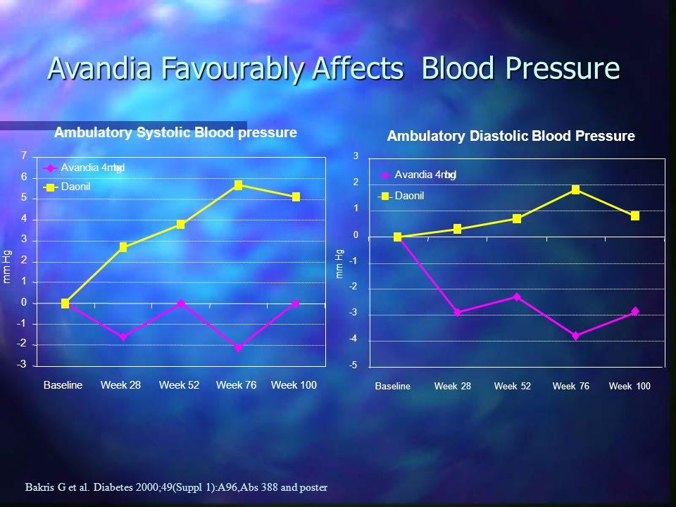 Avandia Favourably Affects Blood Pressure Bakris G et al. Diabetes 2000;49(Suppl 1):A96,Abs 388 and poster