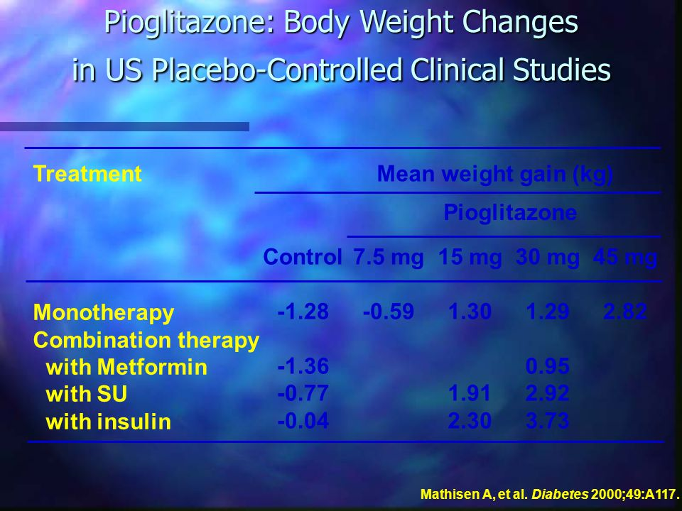 Pioglitazone: Body Weight Changes in US Placebo-Controlled Clinical Studies Monotherapy Combination therapy with Metformin with SU with insulin Mean weight gain (kg) Control -1.28 -1.36 -0.77 -0.04 Pioglitazone 7.5 mg -0.59 15 mg 1.30 1.91 2.30 30 mg 1.29 0.95 2.92 3.73 45 mg 2.82 Treatment Mathisen A, et al.