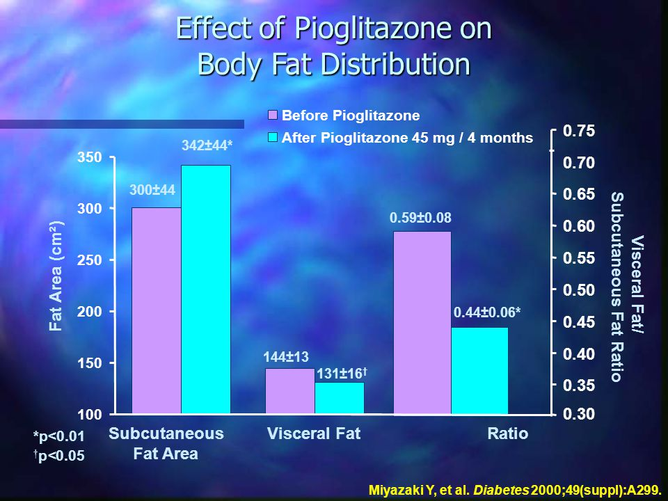 Effect of Pioglitazone on Body Fat Distribution Miyazaki Y, et al. Diabetes 2000;49(suppl):A299. Visceral Fat/ Subcutaneous Fat Ratio *p<0.01 † p<0.05
