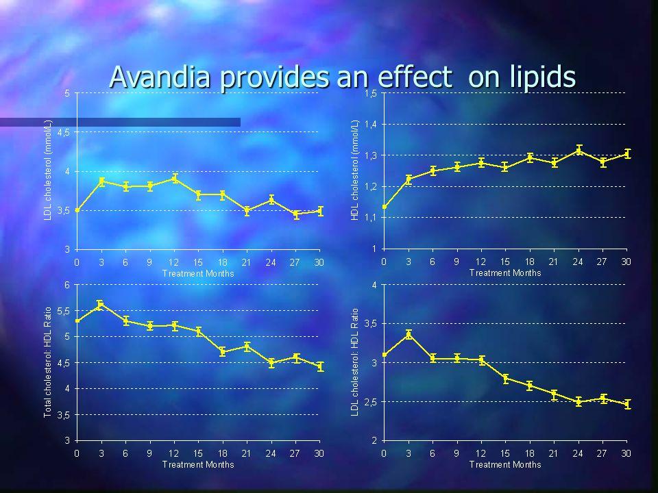 Avandia provides an effect on lipids