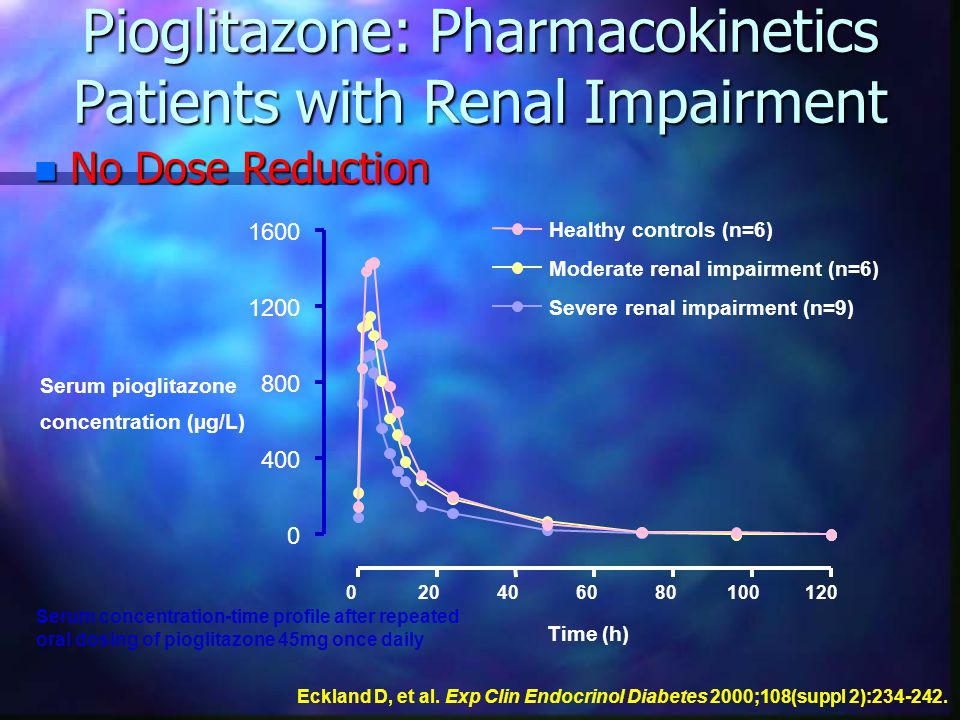 Pioglitazone: Pharmacokinetics Patients with Renal Impairment 020406080100120 0 400 800 1200 1600 Healthy controls (n=6) Severe renal impairment (n=9) Moderate renal impairment (n=6) Time (h) Serum pioglitazone concentration (µg/L) Serum concentration-time profile after repeated oral dosing of pioglitazone 45mg once daily n No Dose Reduction Eckland D, et al.