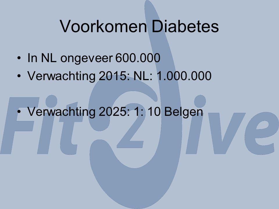 Voorkomen Diabetes In NL ongeveer 600.000 Verwachting 2015: NL: 1.000.000 Verwachting 2025: 1: 10 Belgen