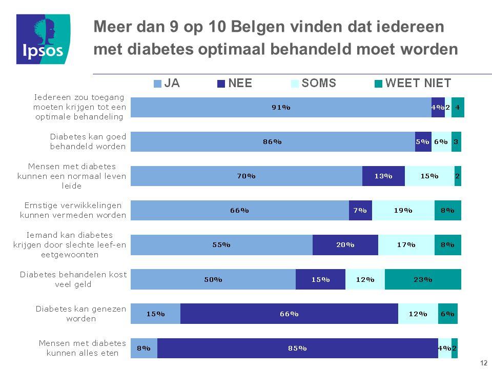 12 Meer dan 9 op 10 Belgen vinden dat iedereen met diabetes optimaal behandeld moet worden