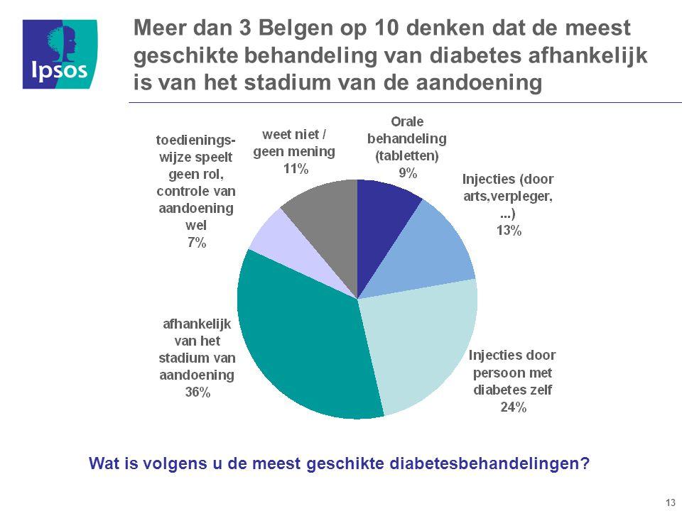 13 Meer dan 3 Belgen op 10 denken dat de meest geschikte behandeling van diabetes afhankelijk is van het stadium van de aandoening Wat is volgens u de meest geschikte diabetesbehandelingen?