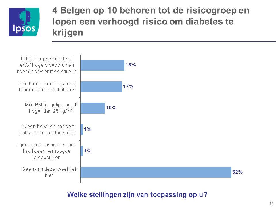 14 4 Belgen op 10 behoren tot de risicogroep en lopen een verhoogd risico om diabetes te krijgen Welke stellingen zijn van toepassing op u?
