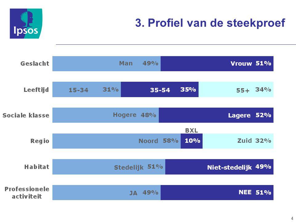 4 3. Profiel van de steekproef Hogere Lagere Noord BXL Zuid StedelijkNiet-stedelijk JA NEE Man Vrouw 15-3435-54 55+