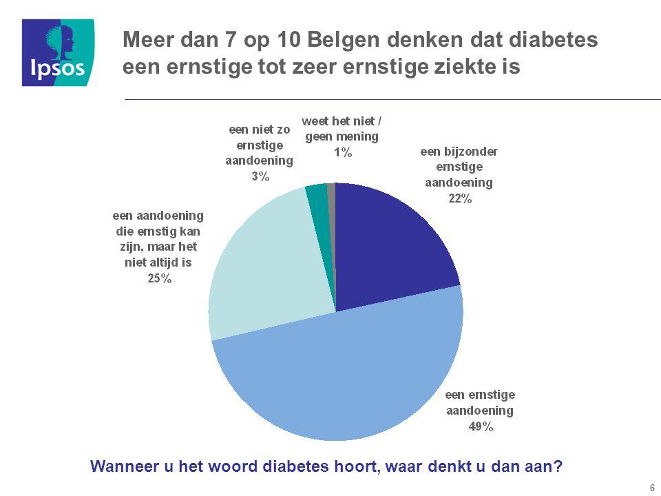6 Wanneer u het woord diabetes hoort, waar denkt u dan aan.