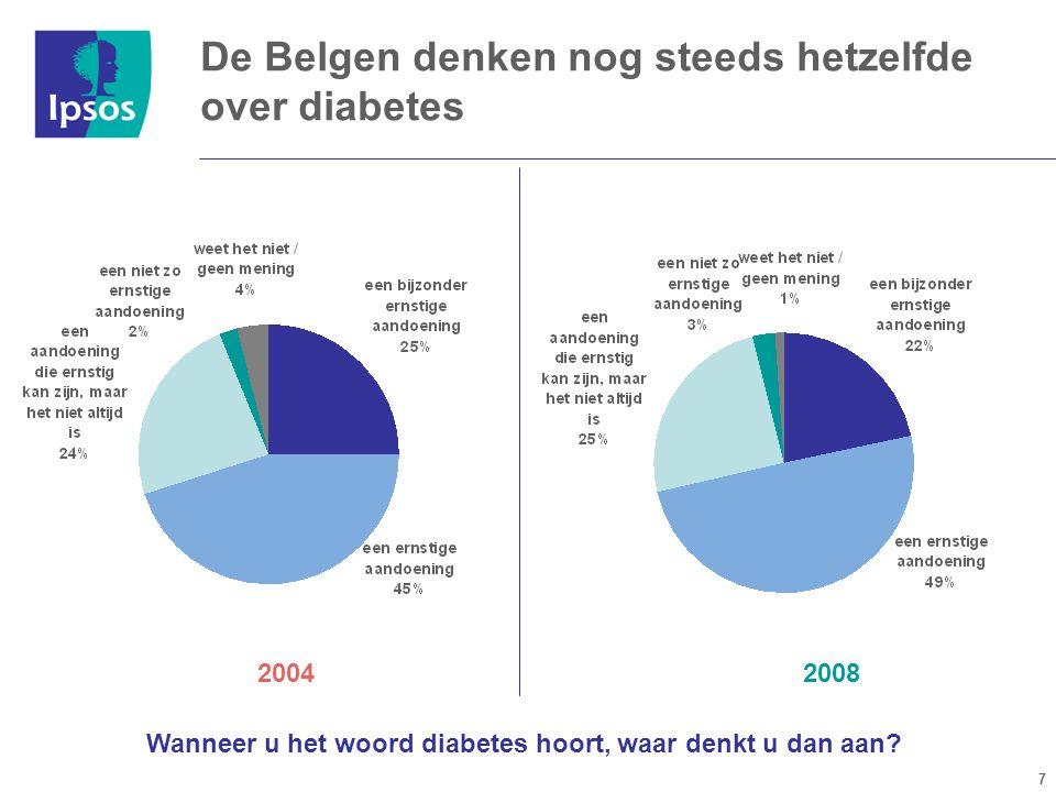 7 20082004 Wanneer u het woord diabetes hoort, waar denkt u dan aan.