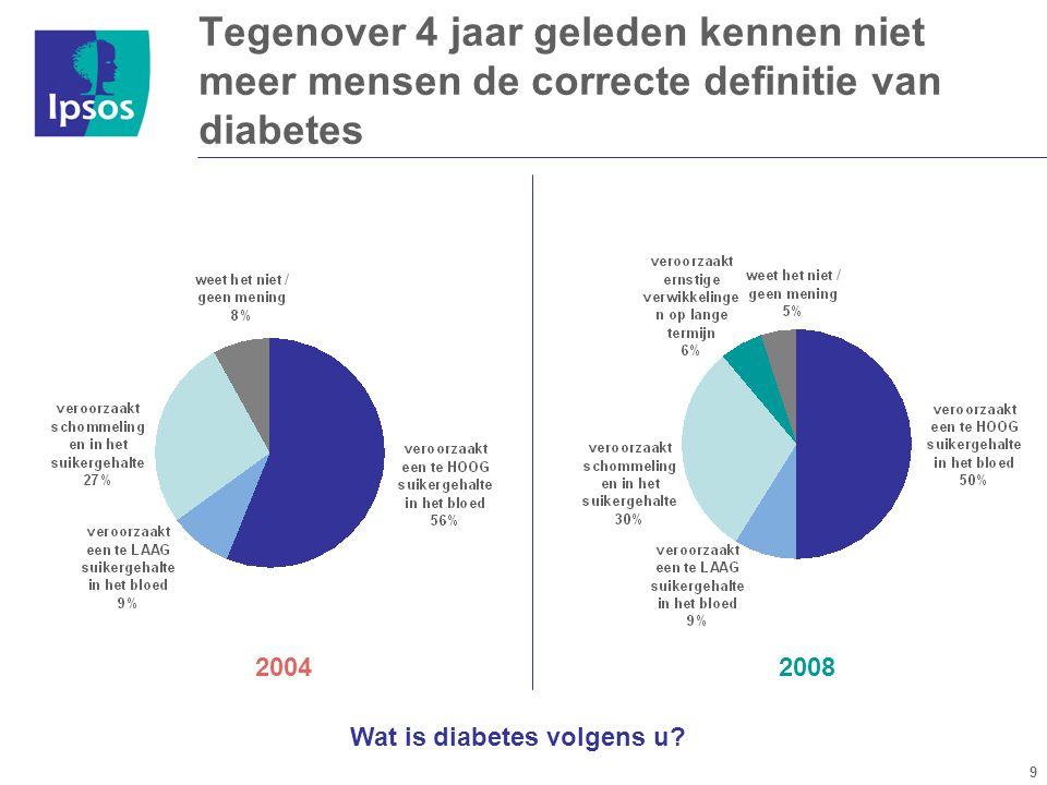 9 2008 Tegenover 4 jaar geleden kennen niet meer mensen de correcte definitie van diabetes 2004 Wat is diabetes volgens u?