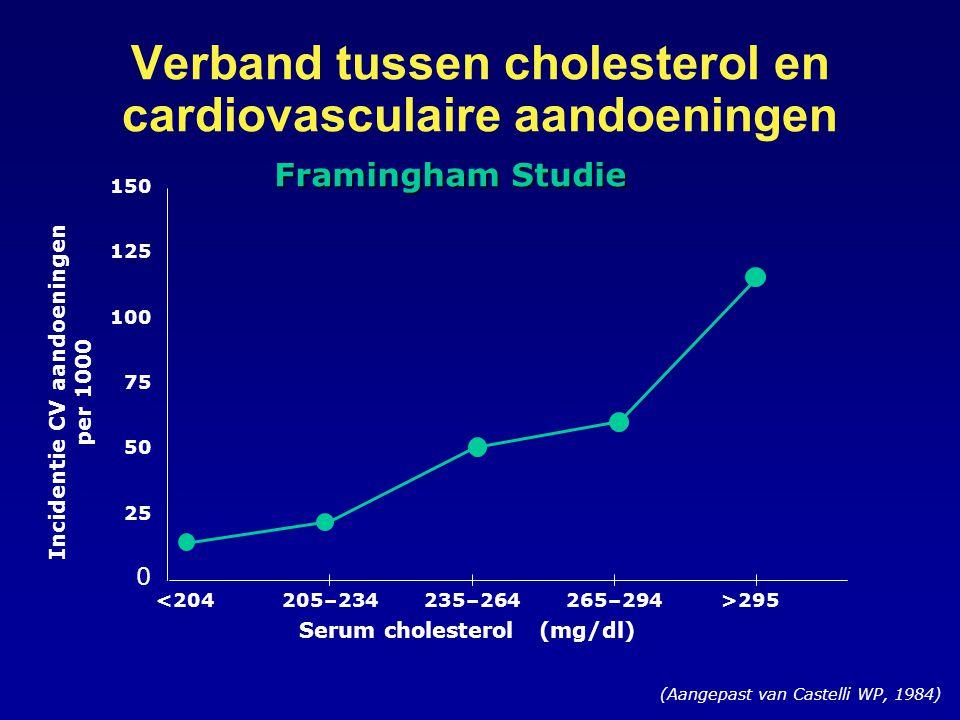 Verband tussen cholesterol en cardiovasculaire aandoeningen (Aangepast van Castelli WP, 1984) Incidentie CV aandoeningen per 1000 0 25 50 75 100 125 150 <204205–234235–264265–294>295 Serum cholesterol (mg/dl) Framingham Studie