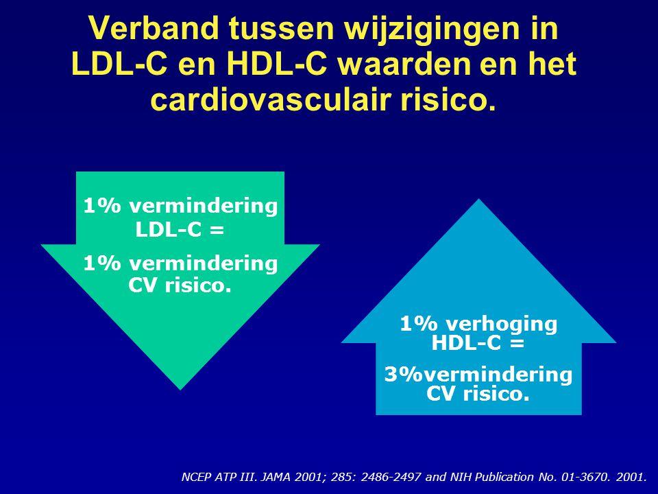 Verband tussen wijzigingen in LDL-C en HDL-C waarden en het cardiovasculair risico.