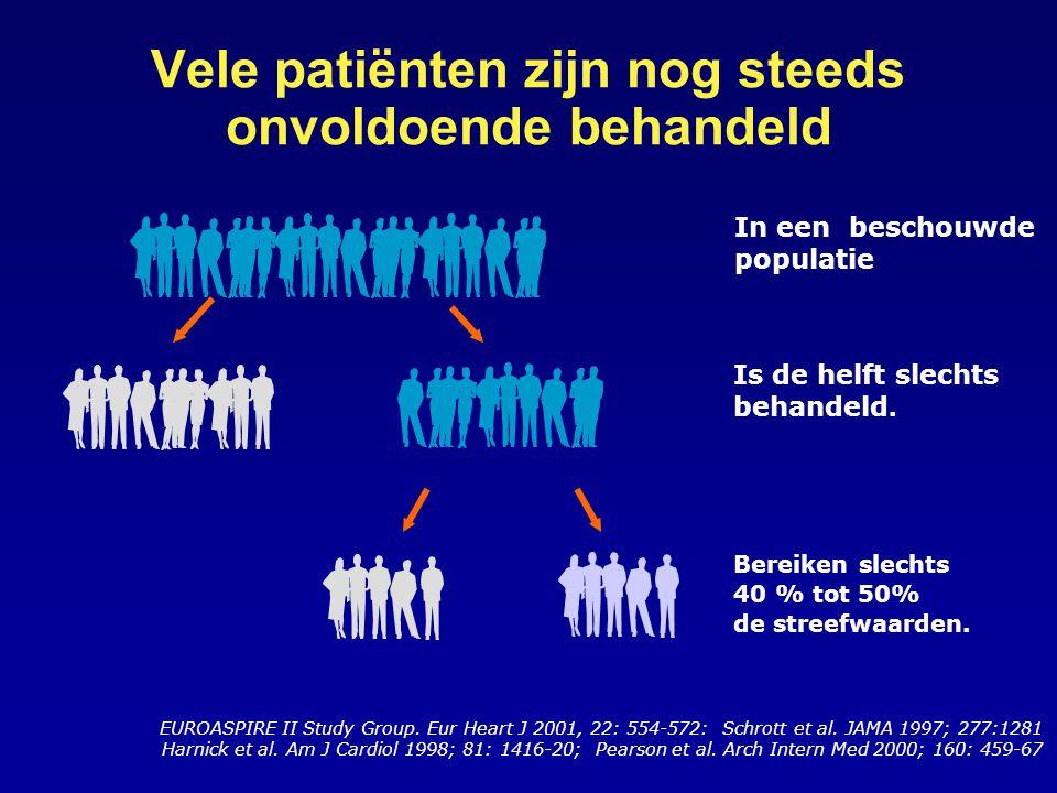 Vele patiënten zijn nog steeds onvoldoende behandeld EUROASPIRE II Study Group.