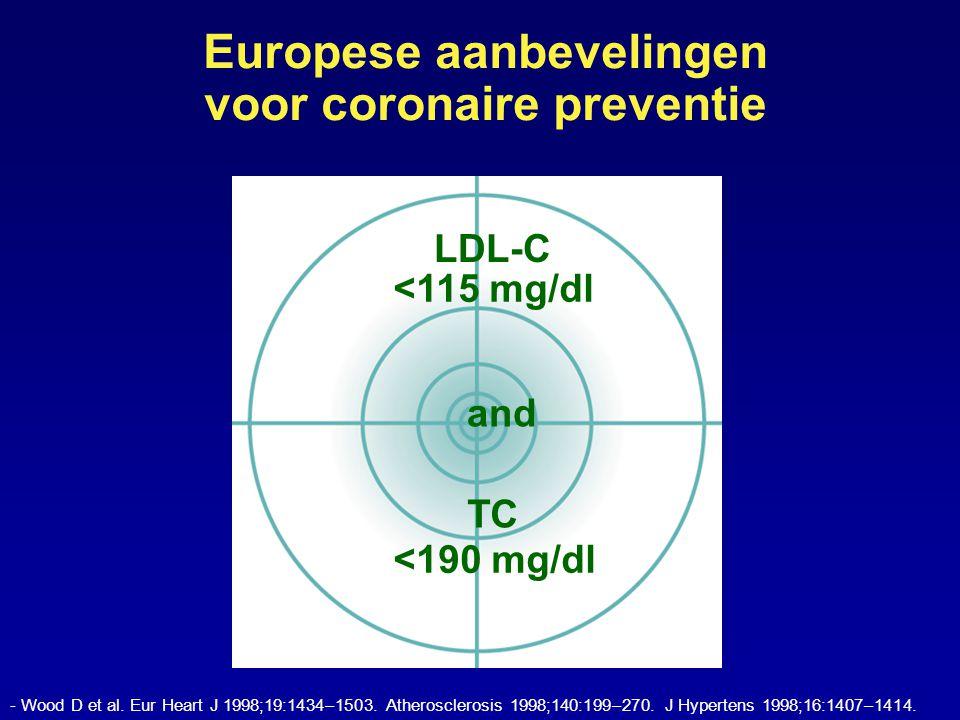 - Wood D et al. Eur Heart J 1998;19:1434–1503. Atherosclerosis 1998;140:199–270.