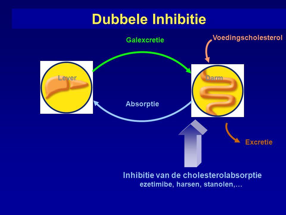 Dubbele Inhibitie Absorptie Voedingscholesterol Darm Lever Inhibitie van de cholesterolabsorptie ezetimibe, harsen, stanolen,… Galexcretie Excretie