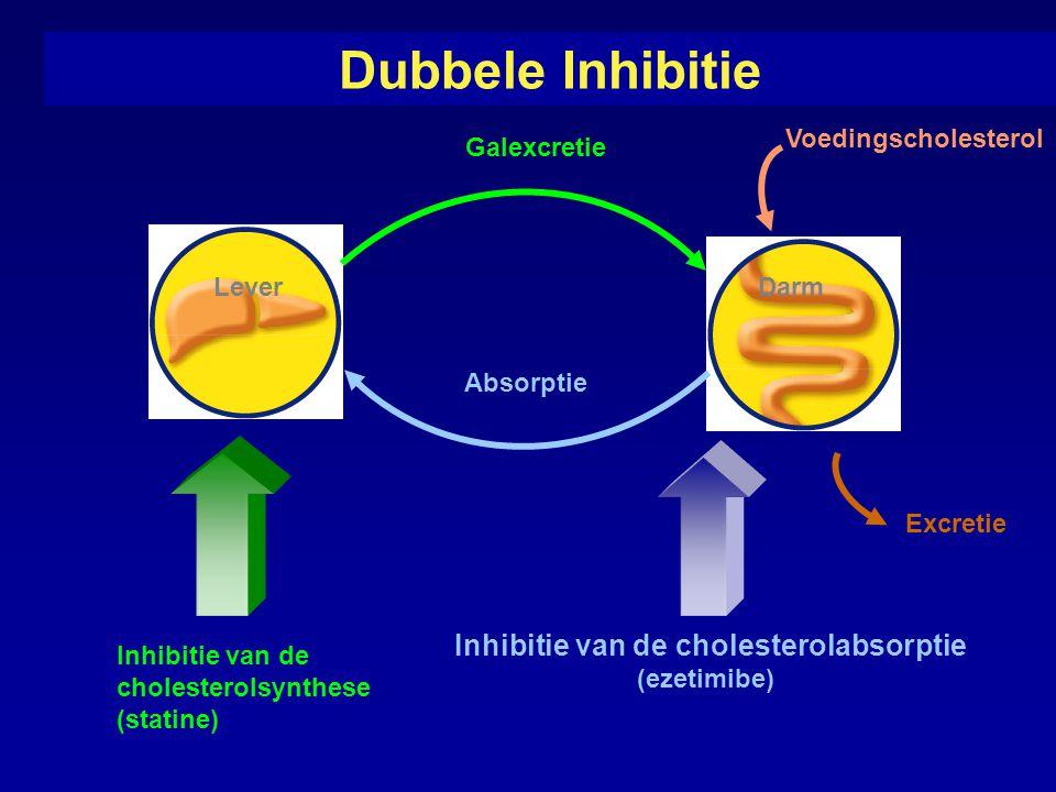 Dubbele Inhibitie Absorptie Voedingscholesterol Darm Lever Inhibitie van de cholesterolabsorptie (ezetimibe) Galexcretie Excretie Inhibitie van de cholesterolsynthese (statine)