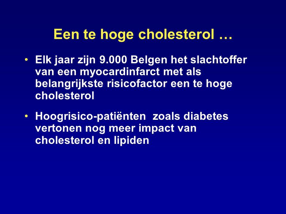 Een te hoge cholesterol … Elk jaar zijn 9.000 Belgen het slachtoffer van een myocardinfarct met als belangrijkste risicofactor een te hoge cholesterol Hoogrisico-patiënten zoals diabetes vertonen nog meer impact van cholesterol en lipiden