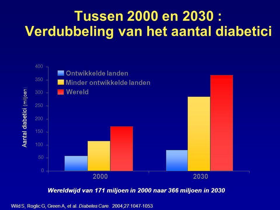 Tussen 2000 en 2030 : Verdubbeling van het aantal diabetici Wild S, Roglic G, Green A, et al.