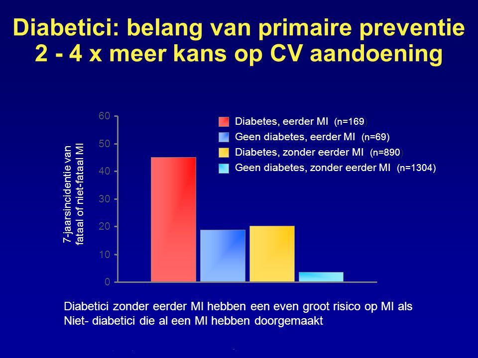 ..-. Diabetici zonder eerder MI hebben een even groot risico op MI als Niet- diabetici die al een MI hebben doorgemaakt Diabetici: belang van primaire