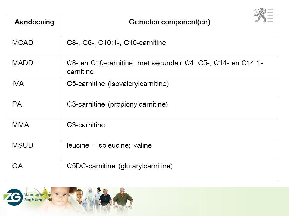 AandoeningGemeten component(en) MCADC8-, C6-, C10:1-, C10-carnitine MADDC8- en C10-carnitine; met secundair C4, C5-, C14- en C14:1- carnitine IVAC5-ca