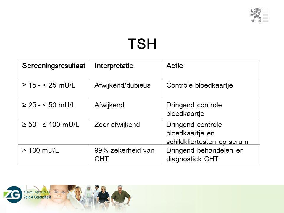 ScreeningsresultaatInterpretatieActie ≥ 15 - < 25 mU/LAfwijkend/dubieusControle bloedkaartje ≥ 25 - < 50 mU/LAfwijkendDringend controle bloedkaartje ≥