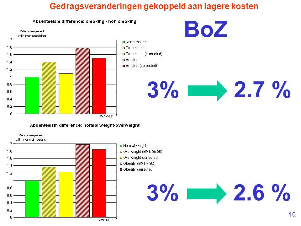 10 3% 2.7 % 3% 2.6 % BoZ Gedragsveranderingen gekoppeld aan lagere kosten