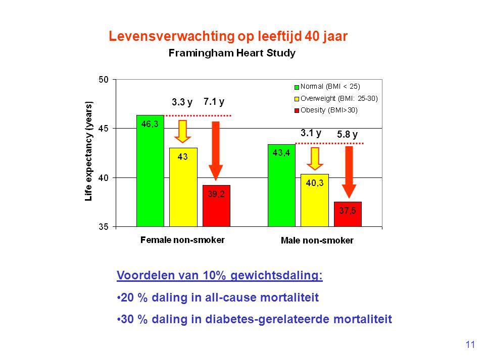 11 3.3 y 7.1 y 3.1 y 5.8 y Levensverwachting op leeftijd 40 jaar Voordelen van 10% gewichtsdaling: 20 % daling in all-cause mortaliteit 30 % daling in diabetes-gerelateerde mortaliteit