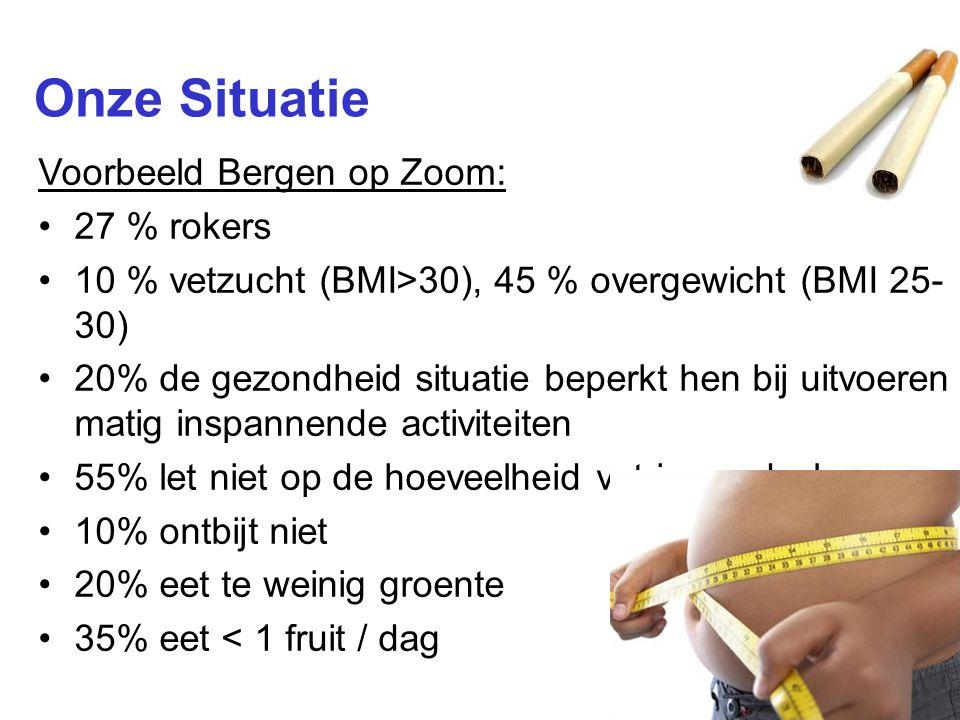 8 Onze Situatie Voorbeeld Bergen op Zoom: 27 % rokers 10 % vetzucht (BMI>30), 45 % overgewicht (BMI 25- 30) 20% de gezondheid situatie beperkt hen bij uitvoeren matig inspannende activiteiten 55% let niet op de hoeveelheid vet in voedsel 10% ontbijt niet 20% eet te weinig groente 35% eet < 1 fruit / dag