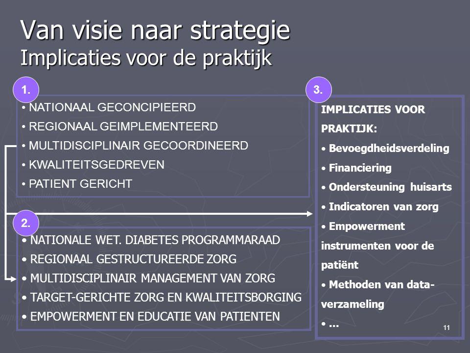 11 Van visie naar strategie Implicaties voor de praktijk NATIONAAL GECONCIPIEERD REGIONAAL GEIMPLEMENTEERD MULTIDISCIPLINAIR GECOORDINEERD KWALITEITSGEDREVEN PATIENT GERICHT NATIONALE WET.