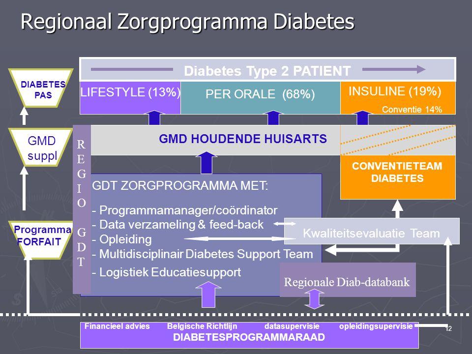 12 Regionaal Zorgprogramma Diabetes PER ORALE (68%) LIFESTYLE (13%) INSULINE (19%) Conventie 14% GMD HOUDENDE HUISARTS CONVENTIETEAM DIABETES PAS GMD suppl GDT ZORGPROGRAMMA MET: - Programmamanager/coördinator - Data verzameling & feed-back - Opleiding - Multidisciplinair Diabetes Support Team - Logistiek Educatiesupport Programma FORFAIT Diabetes Type 2 PATIENT Financieel advies Belgische Richtlijn datasupervisie opleidingsupervisie DIABETESPROGRAMMARAAD Kwaliteitsevaluatie Team REGIOGDTREGIOGDT Regionale Diab-databank