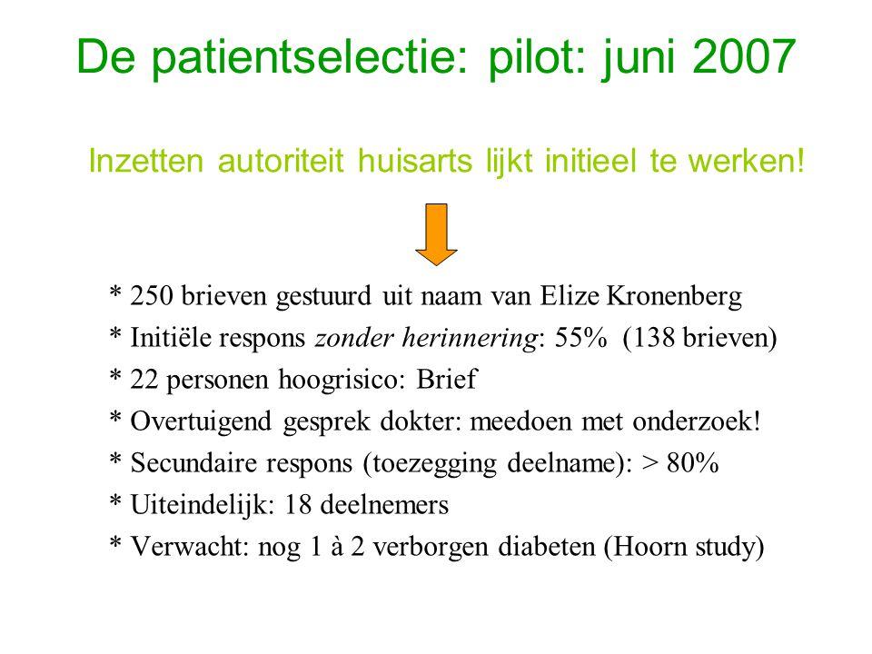 De patientselectie: pilot: juni 2007 * 250 brieven gestuurd uit naam van Elize Kronenberg * Initiële respons zonder herinnering: 55% (138 brieven) * 22 personen hoogrisico: Brief * Overtuigend gesprek dokter: meedoen met onderzoek.