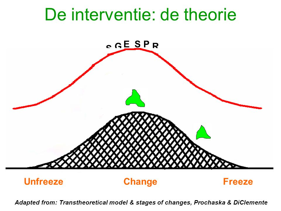 De interventie: de theorie HA PO R E O P S G EPS E K K G E N Unfreeze R ChangeFreeze Adapted from: Transtheoretical model & stages of changes, Prochas