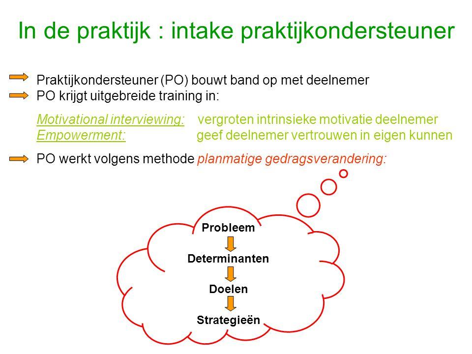 In de praktijk : intake praktijkondersteuner Praktijkondersteuner (PO) bouwt band op met deelnemer PO krijgt uitgebreide training in: Motivational int
