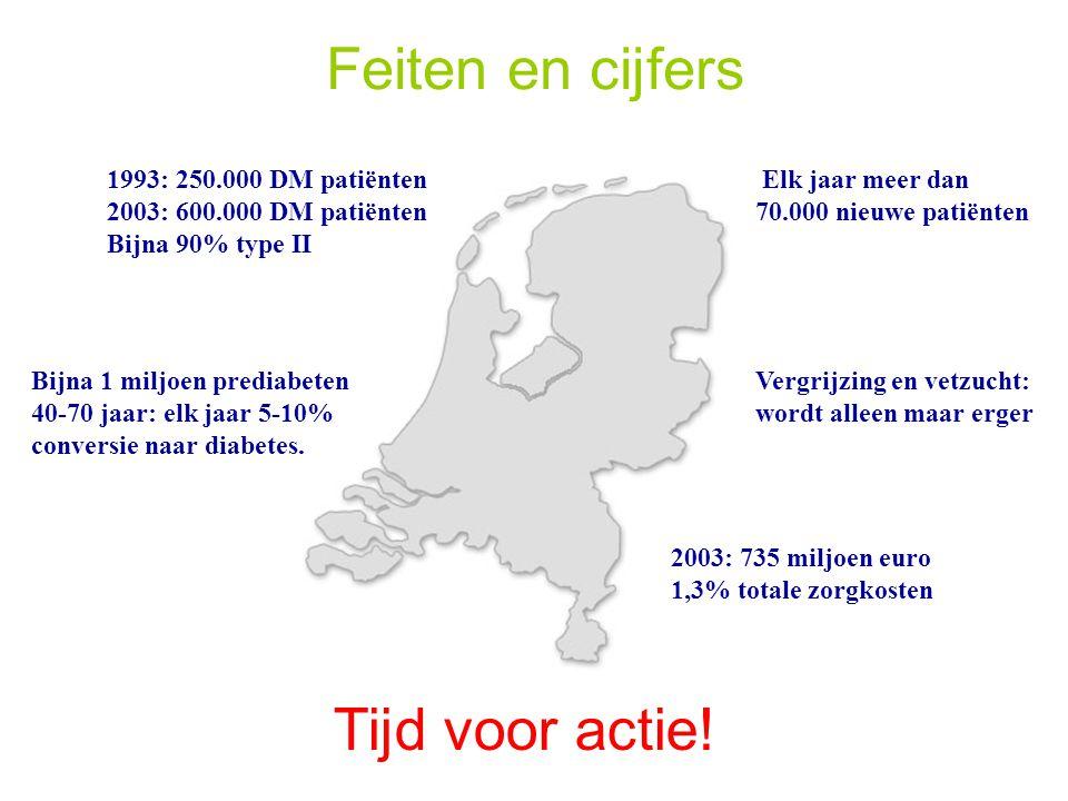 Feiten en cijfers 1993: 250.000 DM patiënten 2003: 600.000 DM patiënten Bijna 90% type II Elk jaar meer dan 70.000 nieuwe patiënten 2003: 735 miljoen