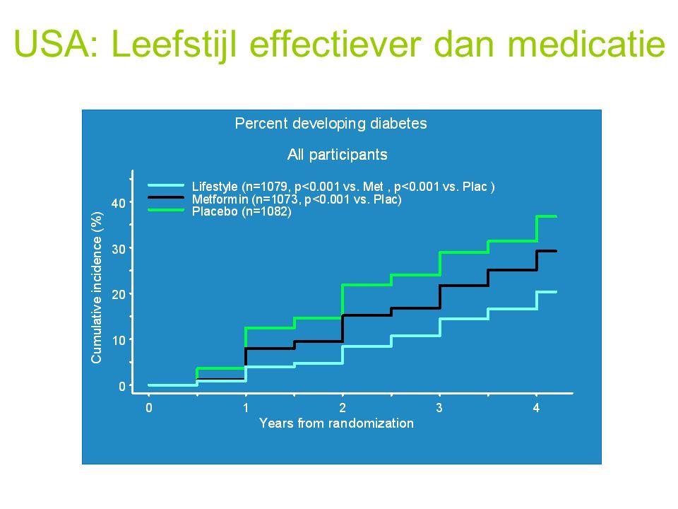 Het kan ook hier: SLIM Maastricht SLIM: Study on Lifestyle Intervention and IGT Maastricht In hoog risico patiënten: leeftijd, BMI, familie historie Leefstijlinterventie verbetert glucosetolerantie Combinatie dieet en beweging meest effectief