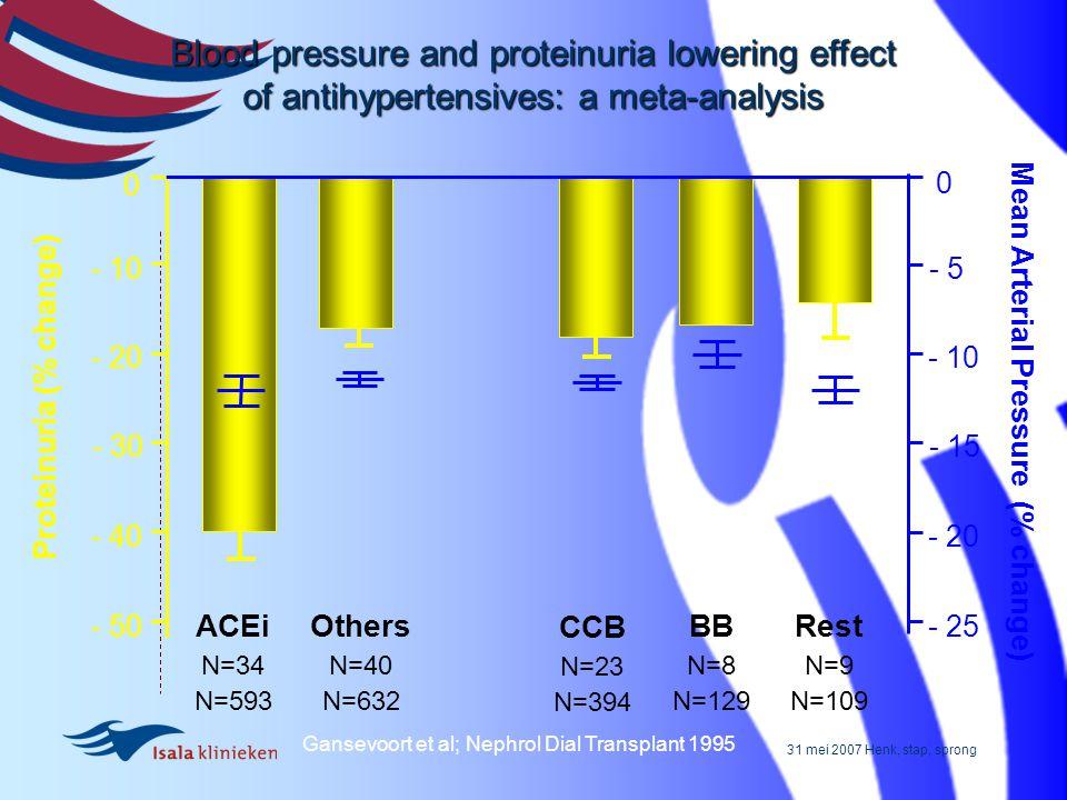 31 mei 2007 Henk, stap, sprong 0 0 - 5 - 10 - 15 - 20 - 25 - 10 - 20 - 30 - 40 - 50 Proteinuria (% change) Mean Arterial Pressure (% change) ACEi N=34
