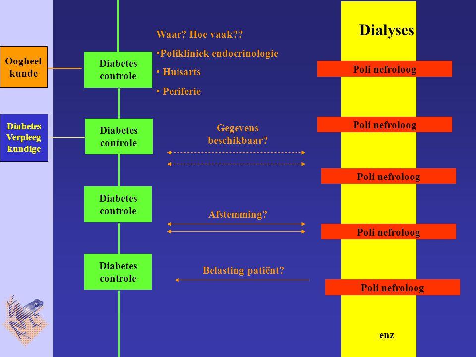 Dialyses Poli nefroloog enz Waar. Hoe vaak .